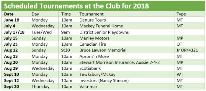 2018 Tournaments